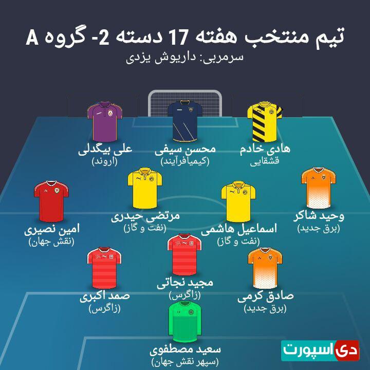 تیم منتخب هفته هفدهم لیگ دسته دوم - گروه اول (عکس)