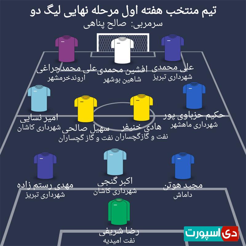 تیم منتخب هفته اول مرحله نهایی لیگ دسته دوم (عکس)