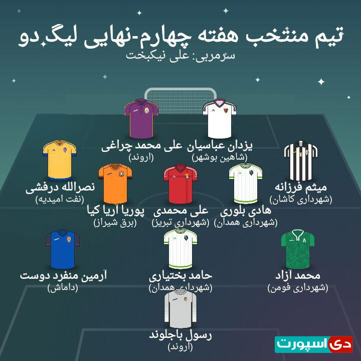 تیم منتخب هفته چهارم لیگ دسته دوم (عکس)