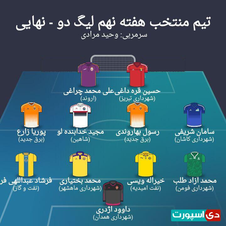 تیم منتخب هفته نهم مرحله نهایی لیگ دسته دوم (عکس)