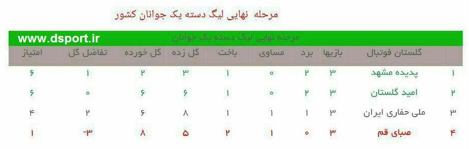 جدول مرحله نهایی رقابتهای لیگ دسته اول جوانان کشور