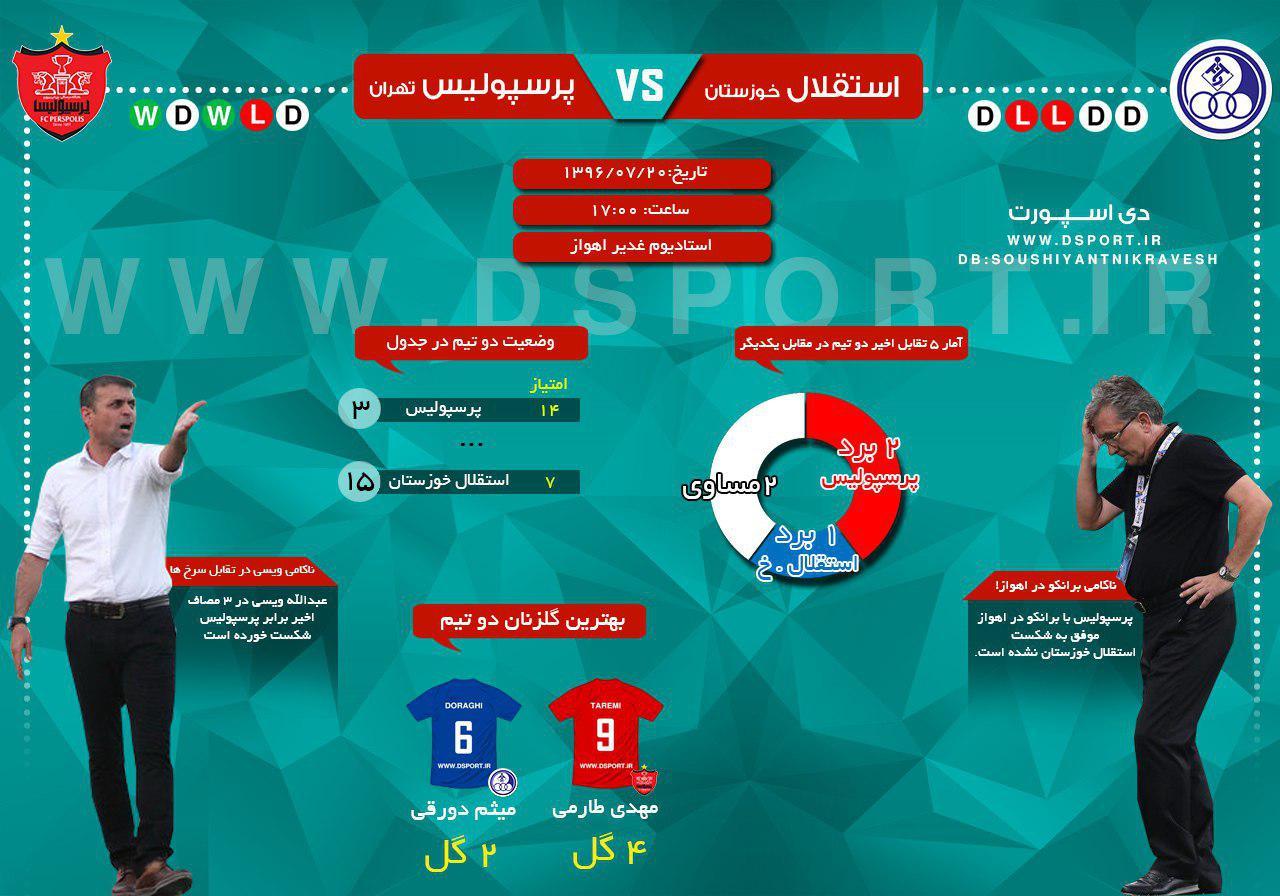 پیش بازی پرسپولیس - استقلال خوزستان